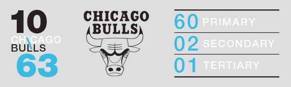 LogoRankings_10_Bulls