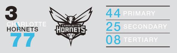 LogoRankings_3_Hornets